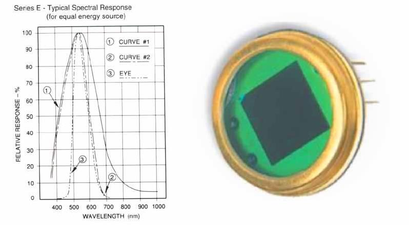 In questa immagine viene mostrato il grafico della risposta del fotodiodo in funzione della lunghezza d'onda.