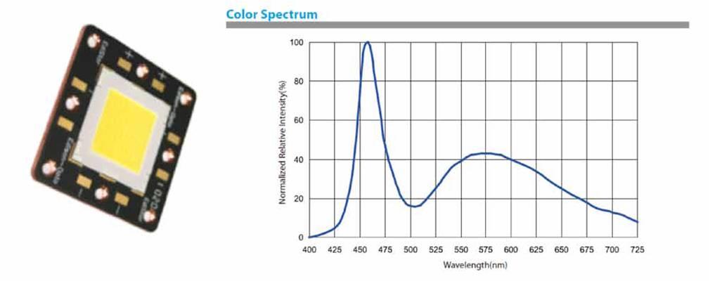Questa immagine mostra il grafico della Intensità luminosa relativa in funzione della lunghezza d'onda.